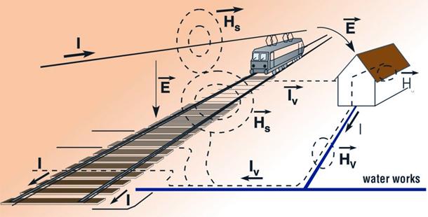 Seminario de sistemas de protección para compañías ferroviarias